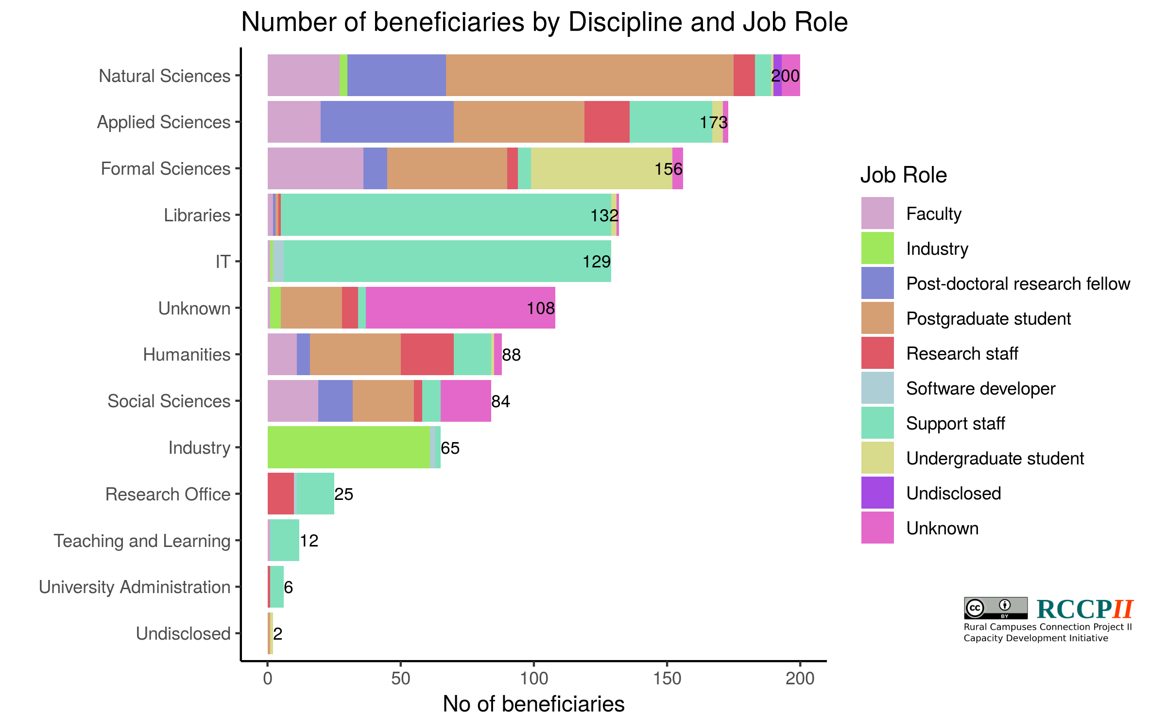 Participant distribution ito discipline and job role